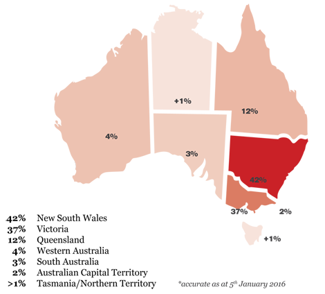 Location Chart